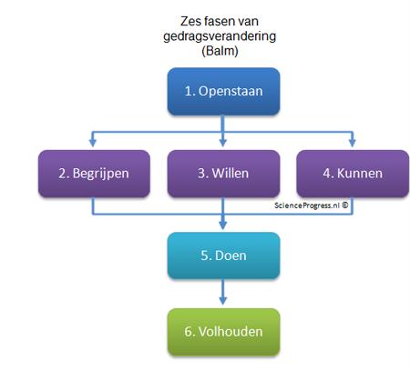 Model Balm: 6 fasen van gedragsverandering
